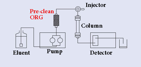 how to clean your HPLC eluent