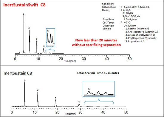 Fat-Soluble Vitamins chromatogram