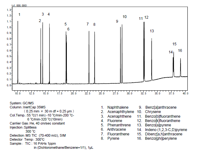 Polycyclic aromatic analysis chromatogram with 35 MS GC Column